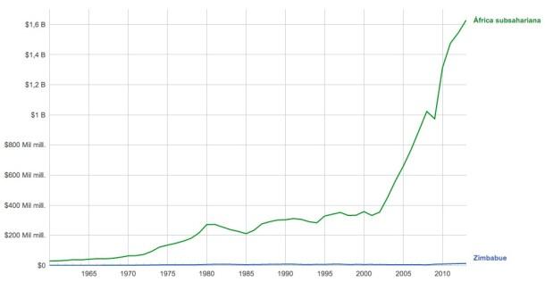 PIB África subsahariana comparado con el de Zimbabwe. Datos de Banco Mundial