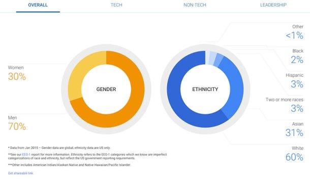empleo-femenino-google-2014