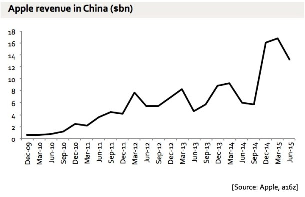 Ingresos de Apple Inc. en China.