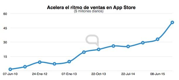 acelera ritmo app store