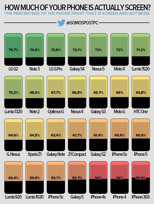 pantalla ratio móviles somospostpc