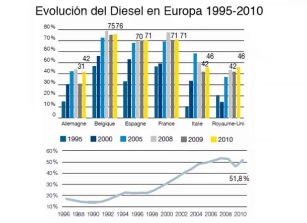 Evolucion del diesel en europa