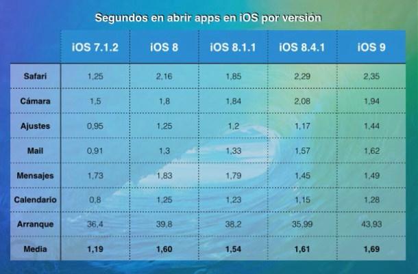 Rendimiento Apps ios 0