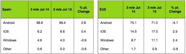 Cifras de mercado para Mayo-Julio 2015 — España y EU5 (España, Italia, Alemania, Francia y Reino Unido)