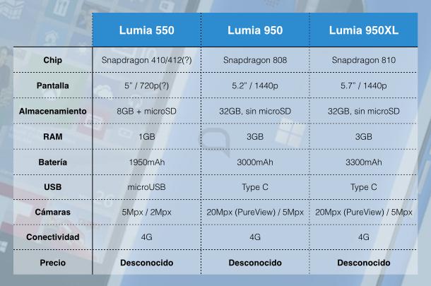 Lumia 950 specs