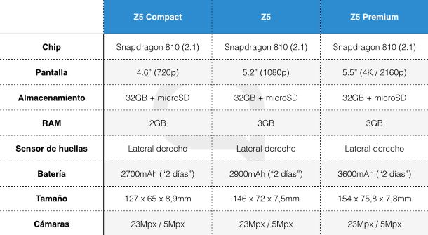 Gama Z5 Spec Table