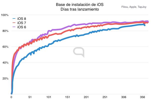 iOS 8 tuvo un inicio lamentablemente lento