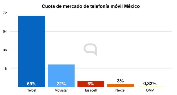 Datos Telconomia. Iusacell y Nextel son de AT&T.