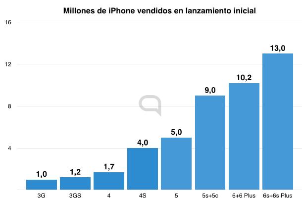 ventas_iphone.001