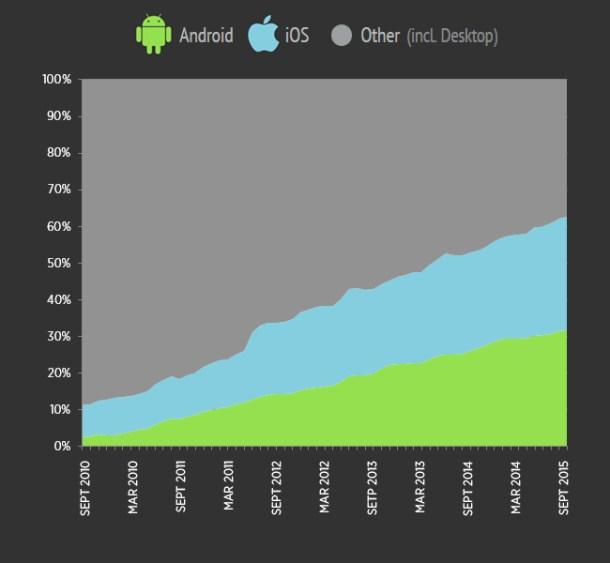 android-ios-pc-2010-2015-pornhub