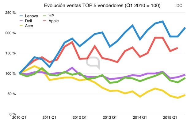 evolucion ventas pc top