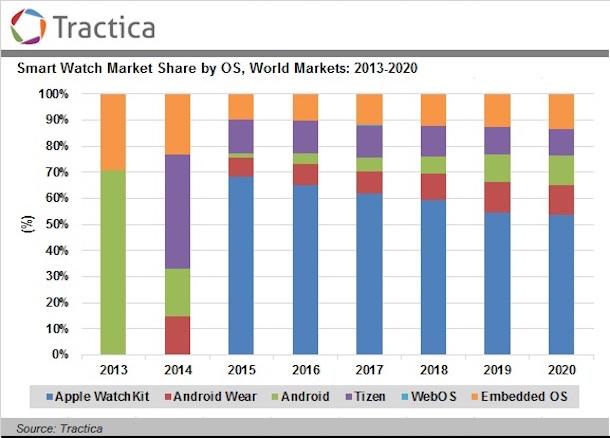 Estimaciones de cuota de mercado de smartwatches realizadas por Tractica en agosto de 2015