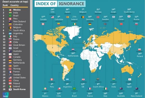 países más ignorantes