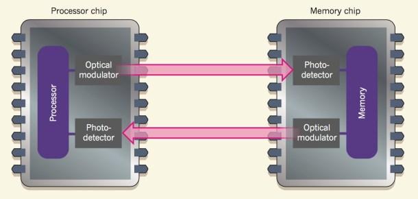chip-comunicacion-luz