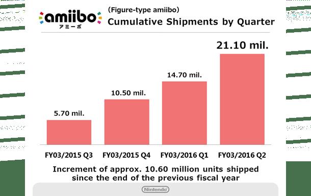 Ventas acumulativas en cada trimestre fiscal / Nintendo