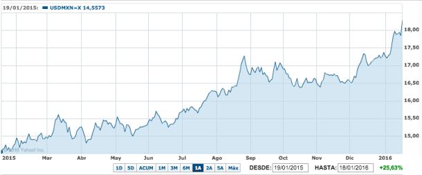 Depreciación del MXN vs USD en los últimos doce meses.