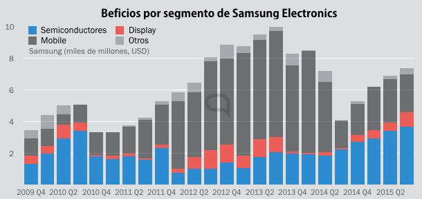 La fabricación de pantallas y semiconductores se hacen, y harán cada vez más importantes para Samsung.