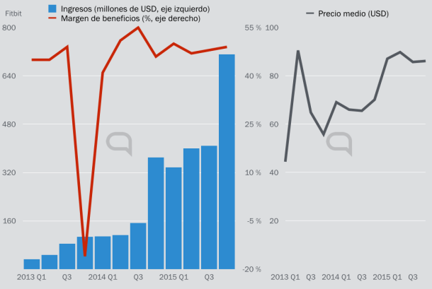 Las ventas no dejan de subir. Pero el precio medio y el margen se congela.