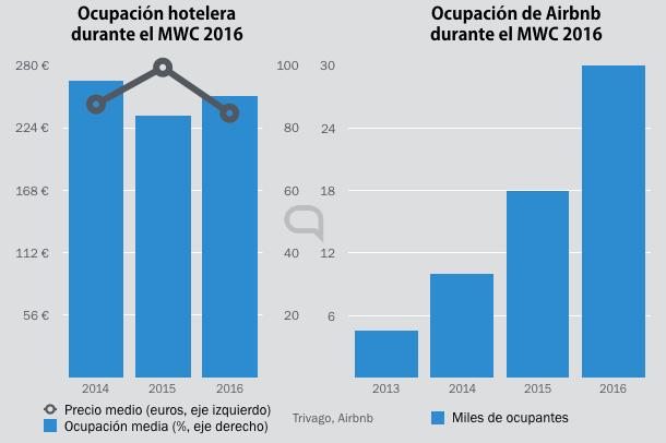 ocupacion hotelera mwc 2016