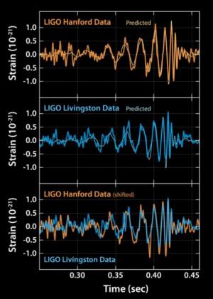 Estos gráficos muestran las señales de las ondas gravitacionales detectadas por los observatorios LIGO en Livingston y Hanford (EEUU). / <a href=