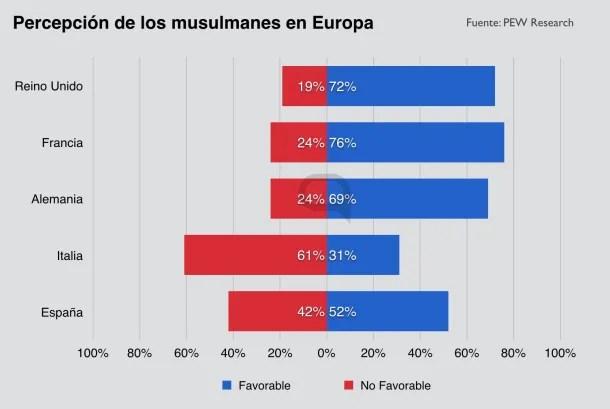 musulmanes en Europa