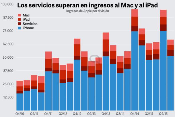 A nivel comparativo, el iPhone es demasiado importante para Apple. La diversificación es importante.