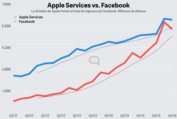 La división de servicios de Apple genera más ingresos que todo Facebook.