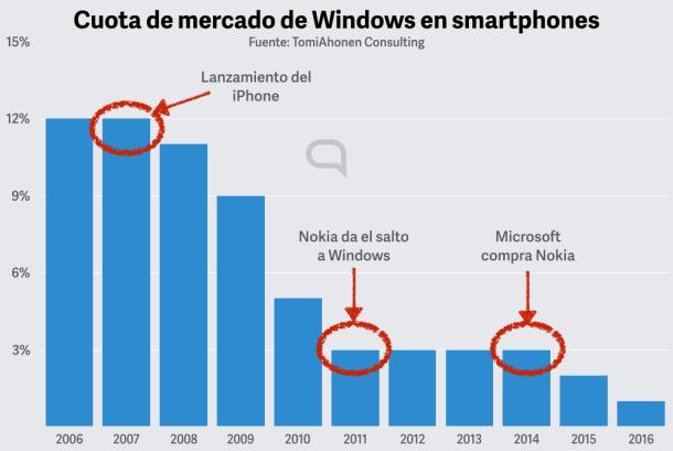 La respuesta del mercado a los intentos de Microsoft ha sido clara: No.
