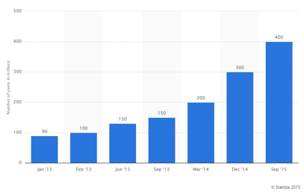 El aumento de usuarios en Instagram, viento en popa.