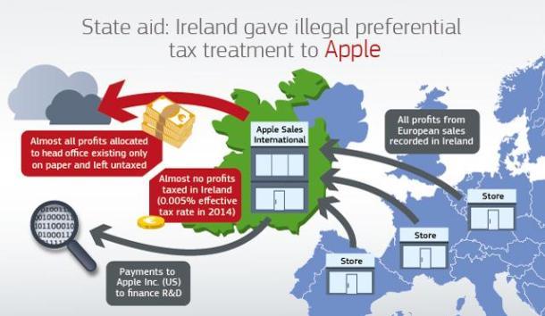 Explicación gráfica de cómo se organiza Apple Operations International.