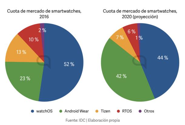 smartwatches-cuota-de-mercado