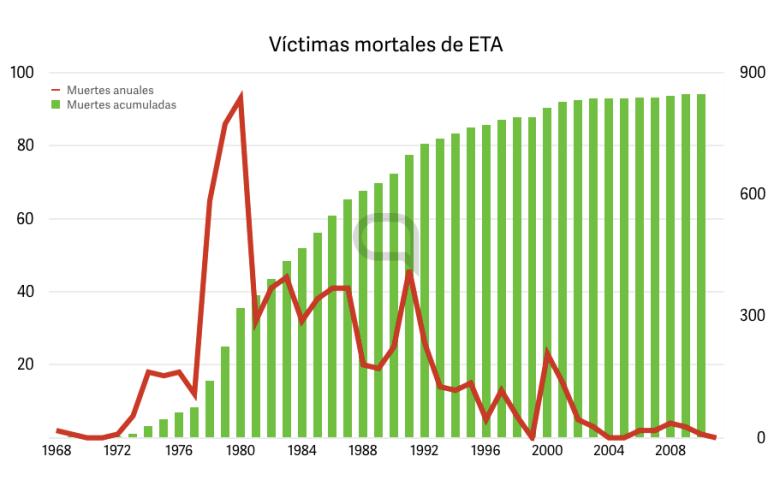 victimas-eta-anuales