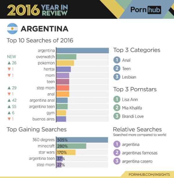 argentina-pornhub