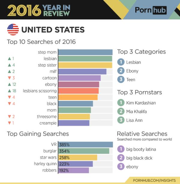 estados-unidos-pornhub