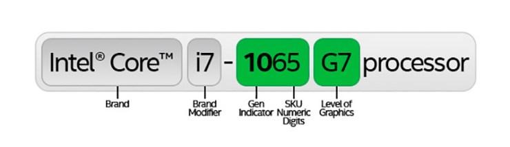 Procesadores Intel Gen 10 Core