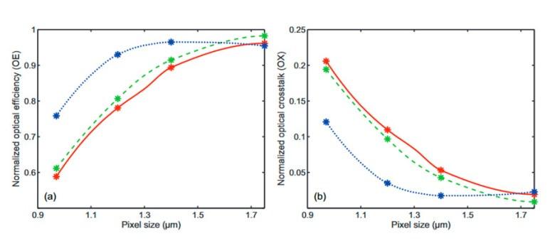 Eficiencia óptica y pérdidas en función del tamaño del pixel.