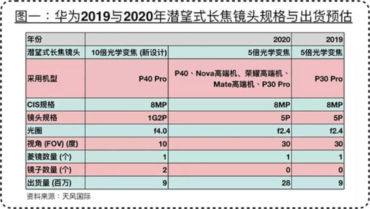 Ming Chi Kuo P40 Pro