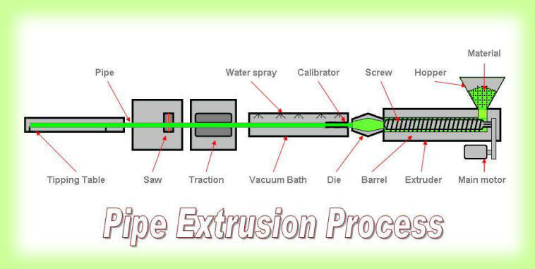 Process_Diagram-Pipe_Extrusion