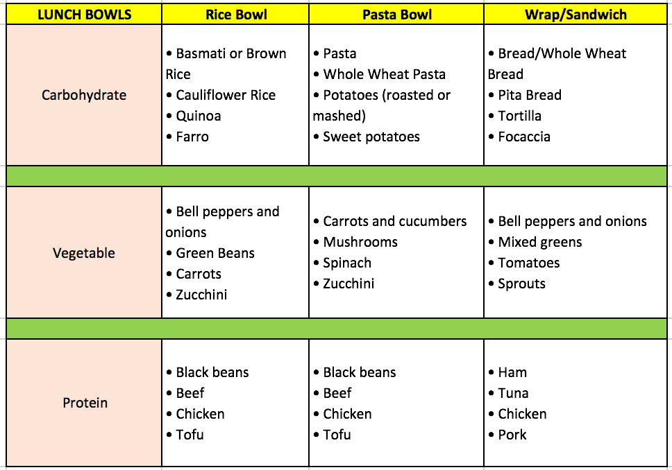 lunch bowl chart