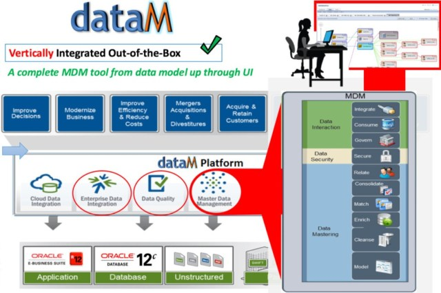Oracle DB managed services