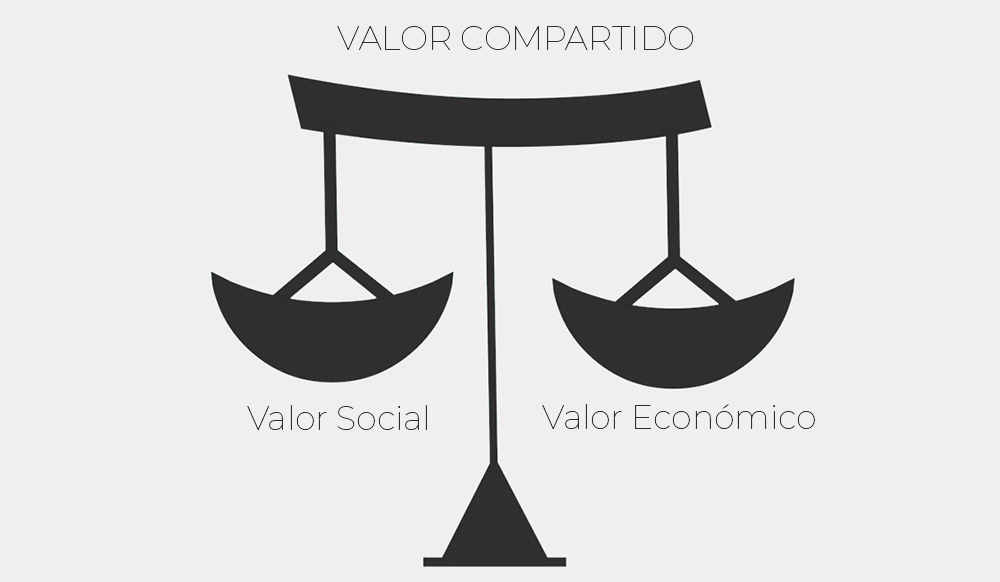 valor compartido michael porter