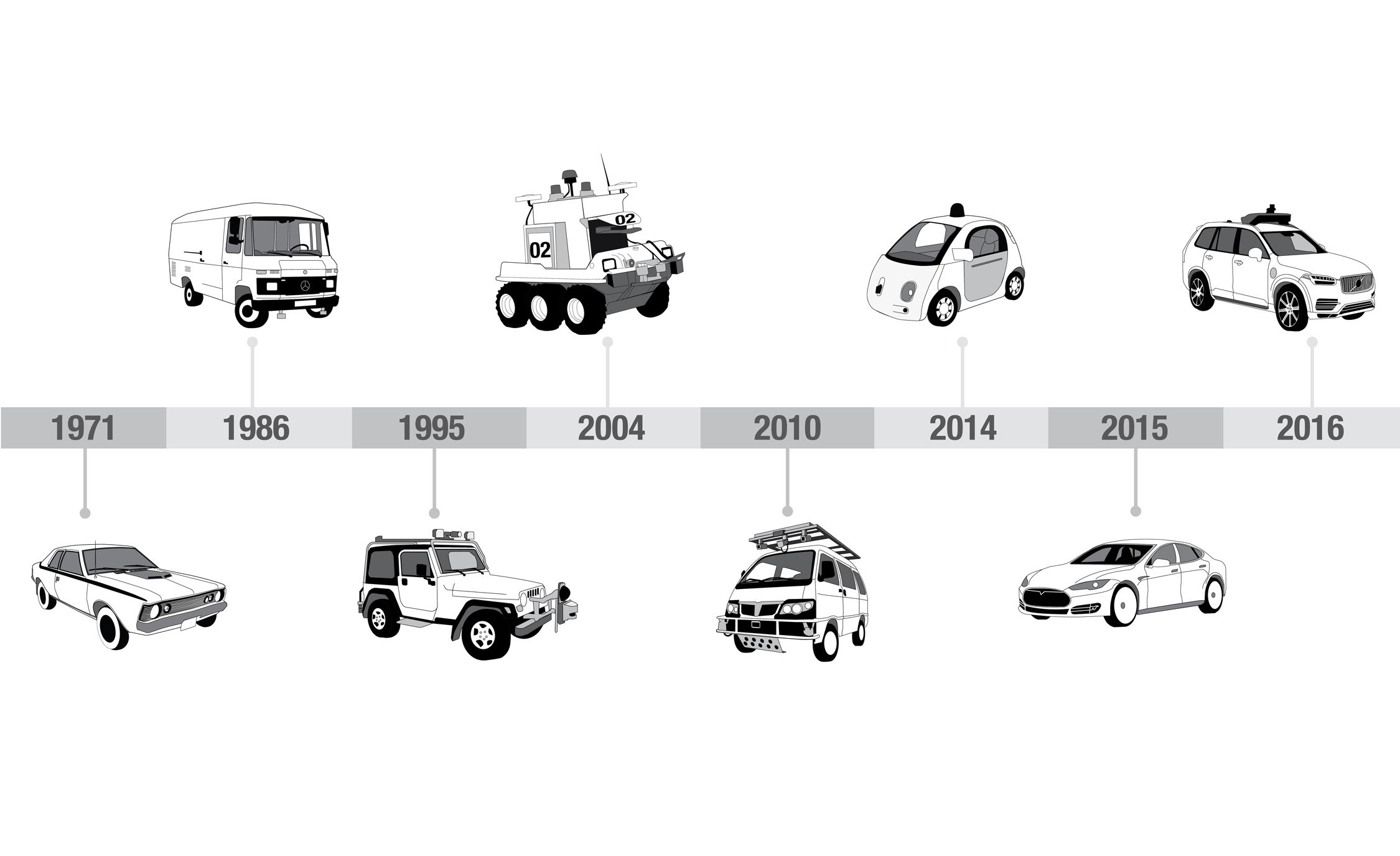 Self Driving Cars Have Actually Been Around For A While