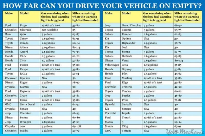 how far can your car drive on empty