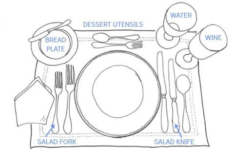 Formal Place Setting  How to Set a Table