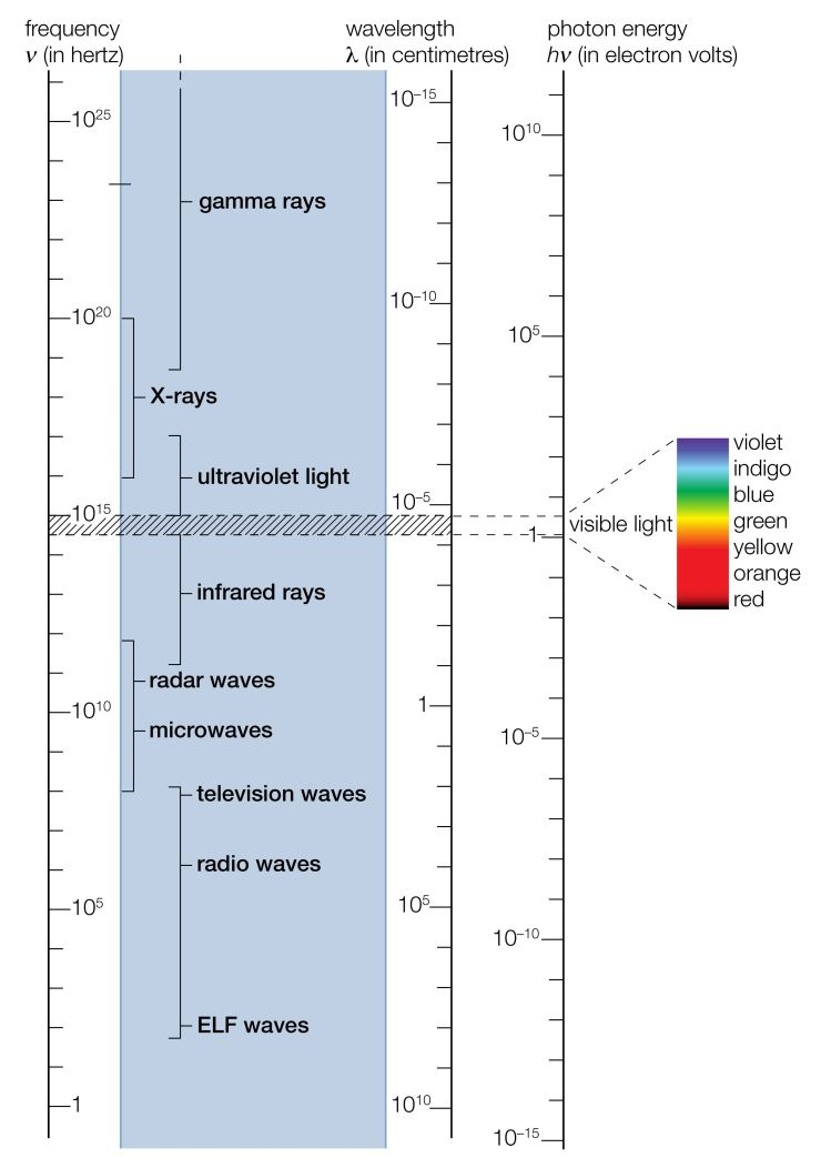 Electromagnetic Spectrum. The Visible Range (Shaded Portion) Is Shown Enlarged On The Right.