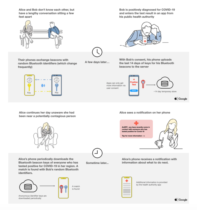 a graphic depicting how a contact tracing app works