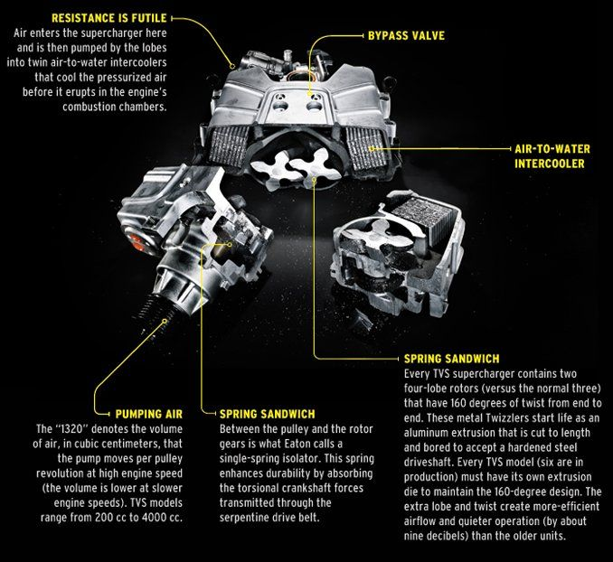 Prime Cuts Eaton Tvs R1320 Supercharger Feature Car And Driver