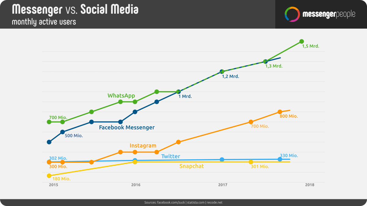 Rise of WhatsApp - Social Media Trends