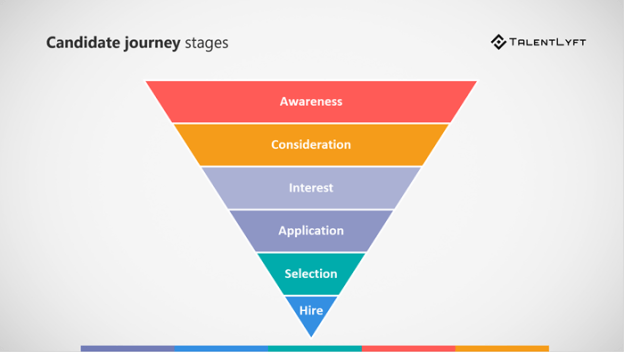 Employer-use-video-in-different-candidate-journey-stages