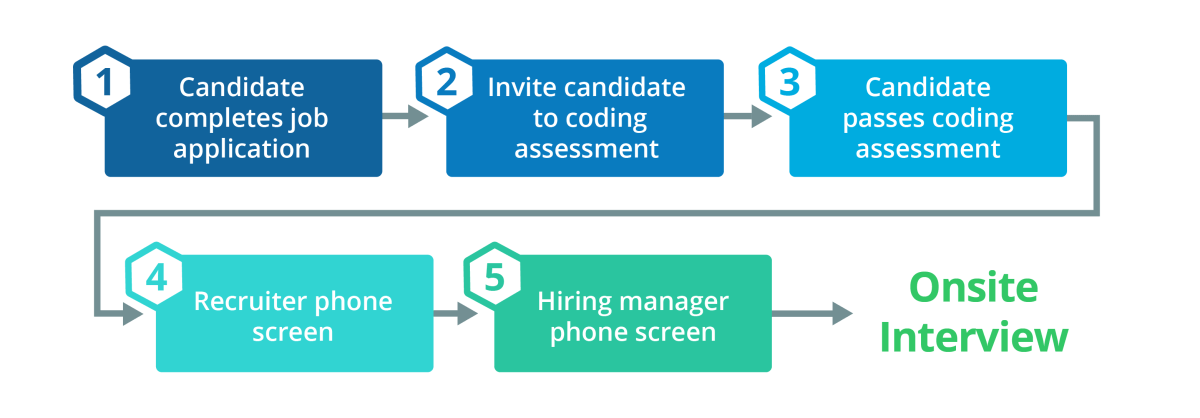 candidate-engagement-workflow-1